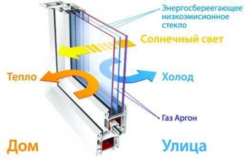 selektivnoe steklo 120628b - Актуально